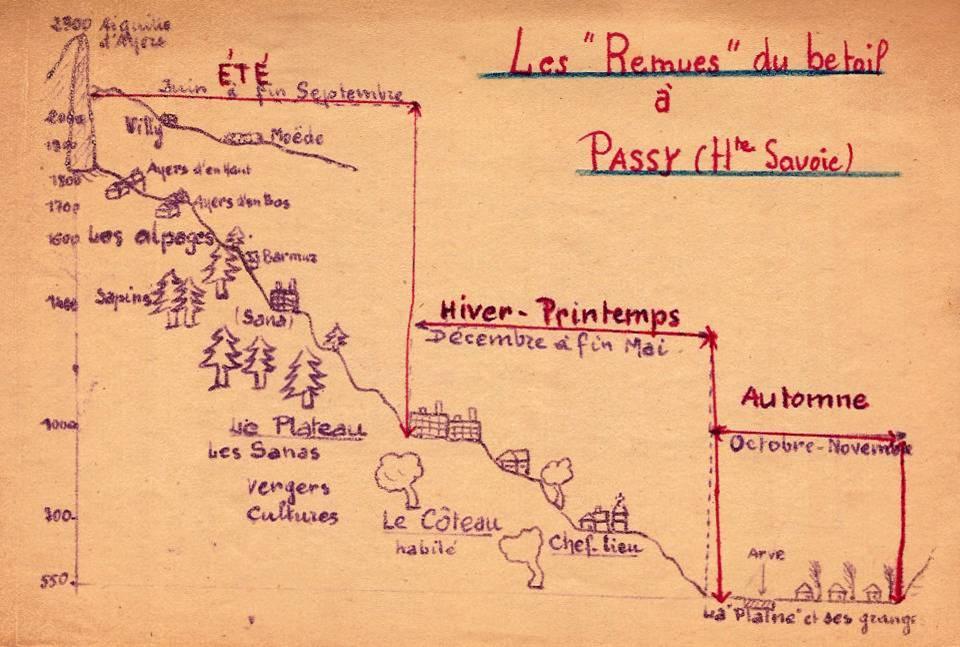 """Dessin des """"remues"""" du bétail, journal scolaire de Passy, novembre 1947,, p. 3"""