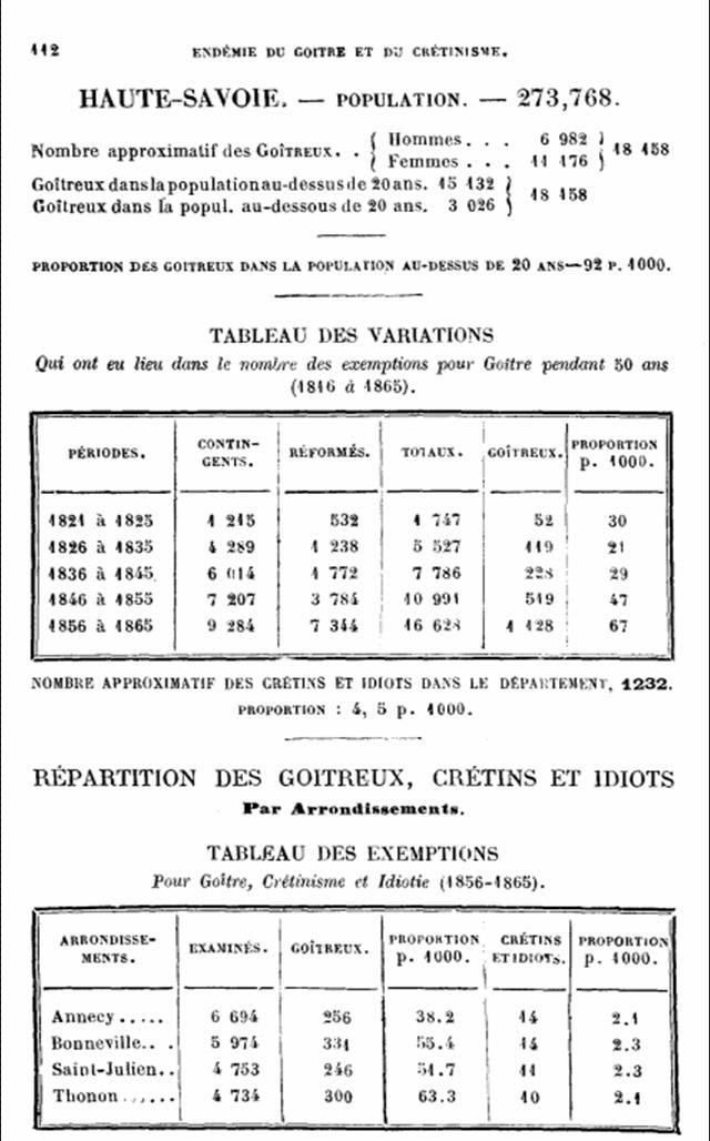 Tableaux de la répartition des goitreux, crétins et idiots en Haute-Savoie, puis par arrondissements (rapport  du Dr J. Baillarger, p. 112, 1873)