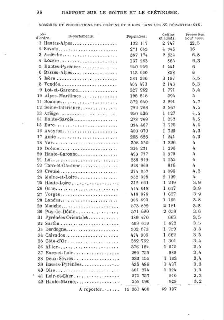 Nombre et proportion des idiots et crétins dans les 89 départements (rapport  du Dr J. Baillarger, p. 96, 1873)