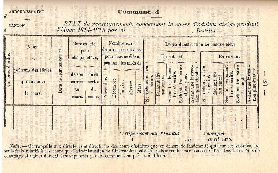 Etat de renseignements concernant le cours d'adultes, à remplir (BULLETIN DE L'INSTRUCTION PRIMAIRE du Département de la Haute-Savoie, 7ème année, 1875,  n° 3, p. 53)