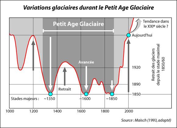 Retraits et avancées des glaciers  pendant le Petit âge glaciaire (Source : Société suisse de géomorphologie)