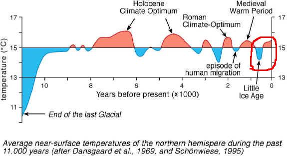 Le Petit âge glaciaire situé dans l'évolution du climat (Source : site Dans l'ère du temps)