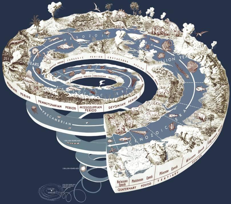Spirale du temps géologique  Diagramme de l'échelle des temps géologiques. (source : Wikipedia, échelle des temps)