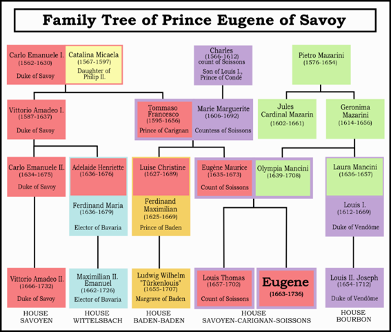 Arbre généalogique d'Eugène de Savoie-Carignan (Wikipedia, version anglaise)