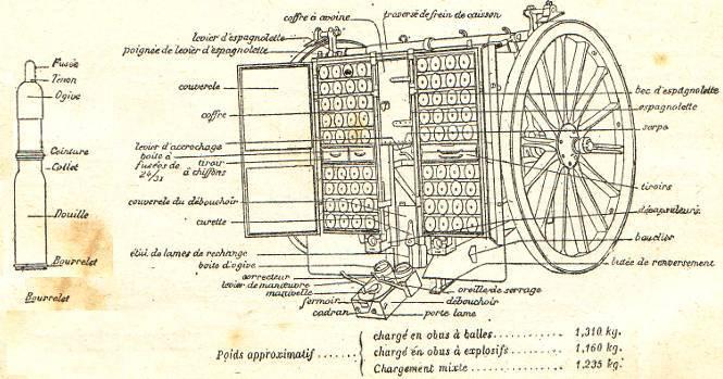 Schéma du caisson de munitions pour canon de 75 mm (site rosalielebel75)