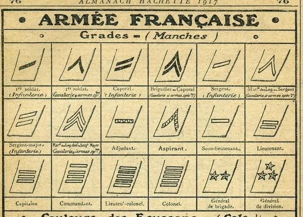 Grades et insignes de l'armée française en 1914 (Almanach Hachette 1917)