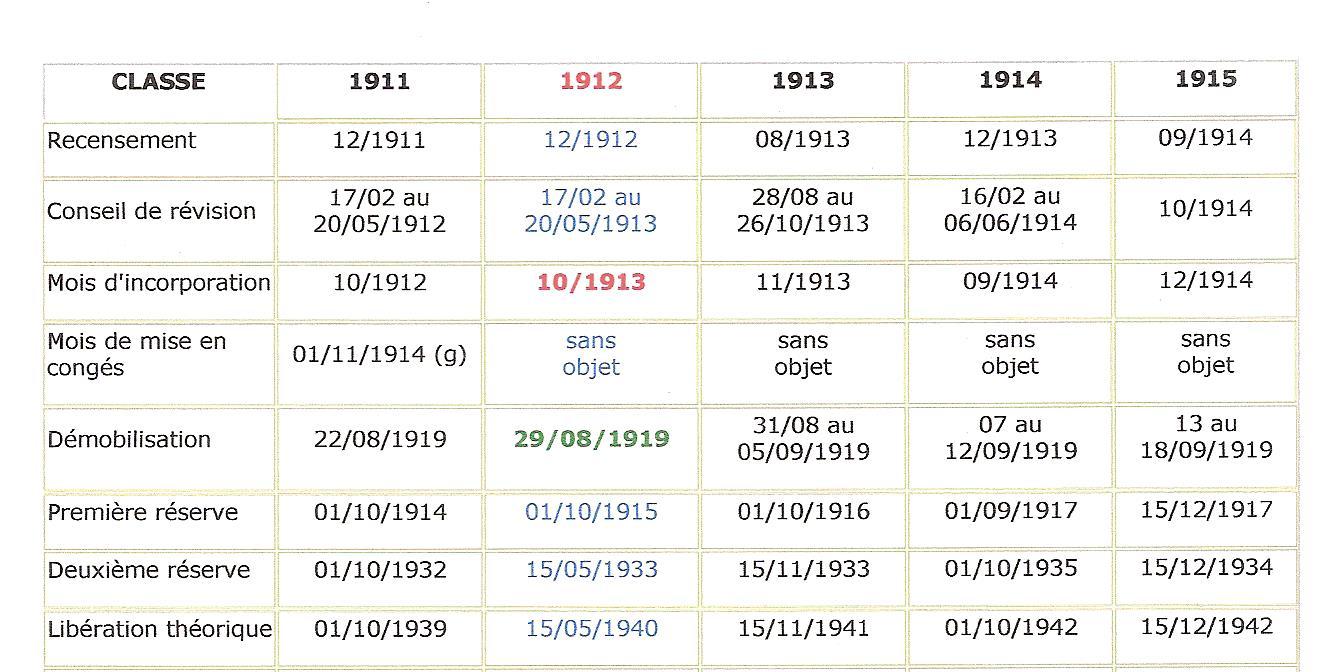 Du recensement à la démobilisation : tableau des classes 1911 à 1915 (site combattant.14-18)