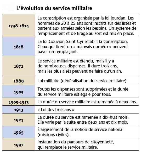 evolution du service militaire