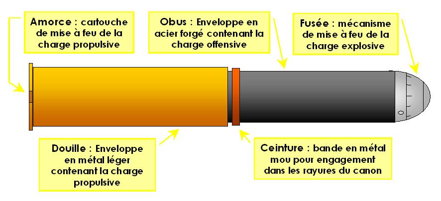 Chaque obus était équipé d'une « fusée » destinée à le faire exploser au moment voulu (Site passioncompassion1418.com)