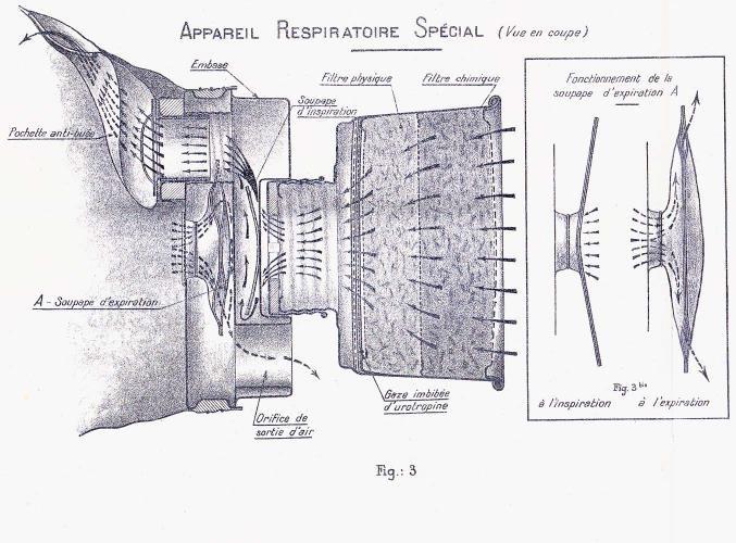 Schéma du masque à gaz ARS 1917 (site guerredesgaz.fr)