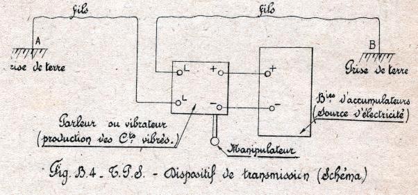 Schéma du dispositif de transmission par le sol (Site tsfls.pages perso-orange.fr)