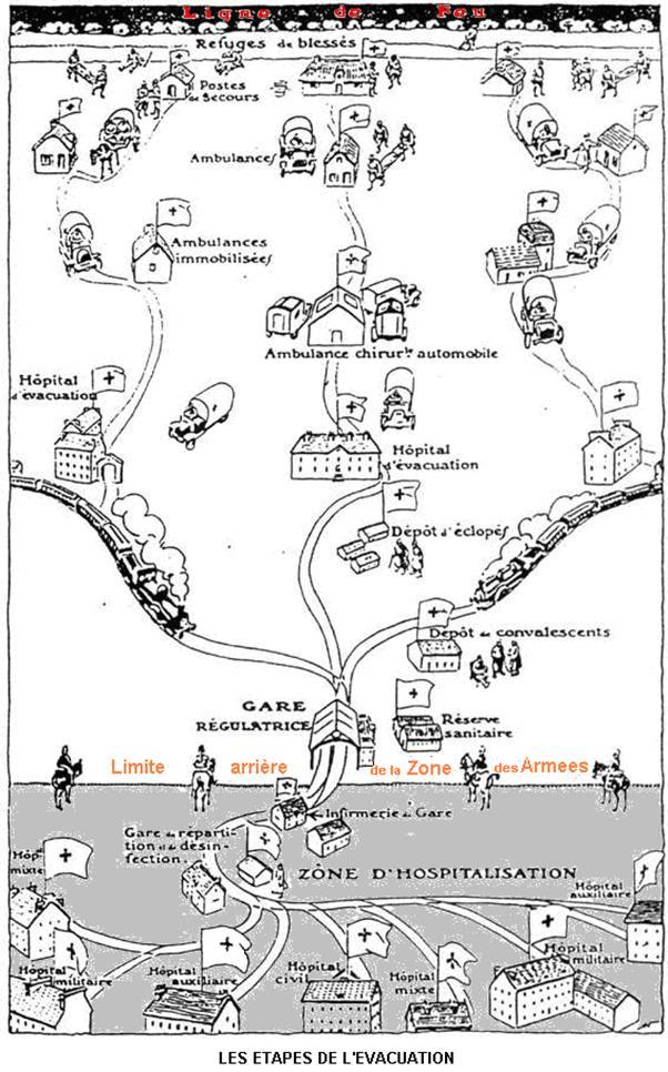Les étapes de l'évacuation des blessés (site hobbiesdepj.free.fr)