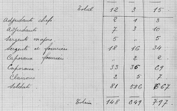 Situation d'effectif du 4e RIC (3e bataillon) à la date du 20 décembre 1914