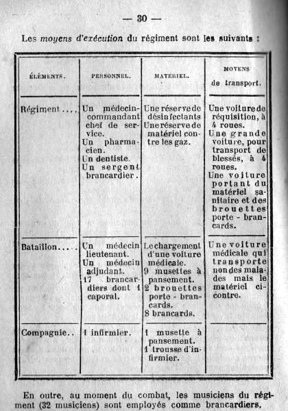 Nombre de musiciens brancardiers dans un régiment (site pages14-18.mesdiscussiosn.net, sujet 9951)