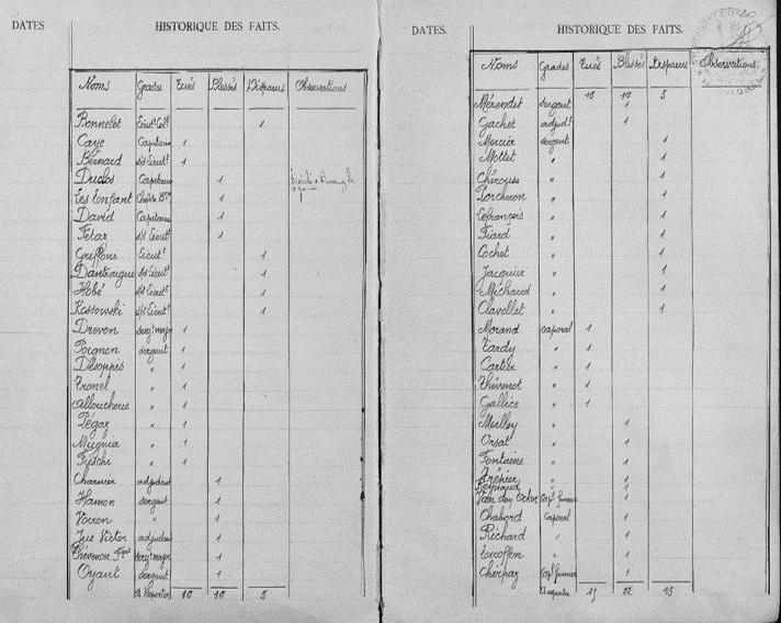 Liste nominative des pertes : tués, blessés et disparus (JMO du 297e RI, p. 24)