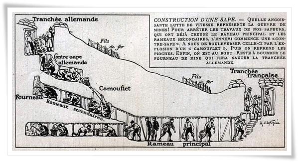 Sape et contre-sape, camouflet (site guerre1418.org, page la guerre des mines)